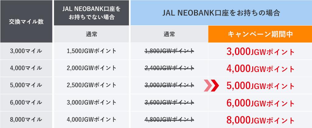 JAL NEOBANK口座をお持ちでない場合 3,000マイルで1,500JGWポイント 4,000マイルで2,000JGWポイント 5,000マイルで2,500JGWポイント 6,000マイルで3,000JGWポイント 8,000マイルで4,000JGWポイントJAL NEOBANK口座をお持ちの場合 3,000マイルで1,800JGWポイントがキャンペーン期間中3,000JGWポイント 4,000マイルで2,400JGWポイントがキャンペーン期間中4,000JGWポイント 5,000マイルで3,000JGWポイントがキャンペーン期間中5,000JGWポイント 6,000マイルで3,600JGWポイントがキャンペーン期間中6,000JGWポイント 8,000マイルで4,800JGWポイントがキャンペーン期間中8,000JGWポイント